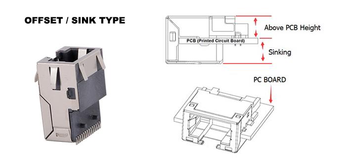 RJ45 Offset / Sink Type